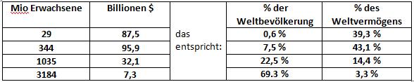 Tabelle Reichtum